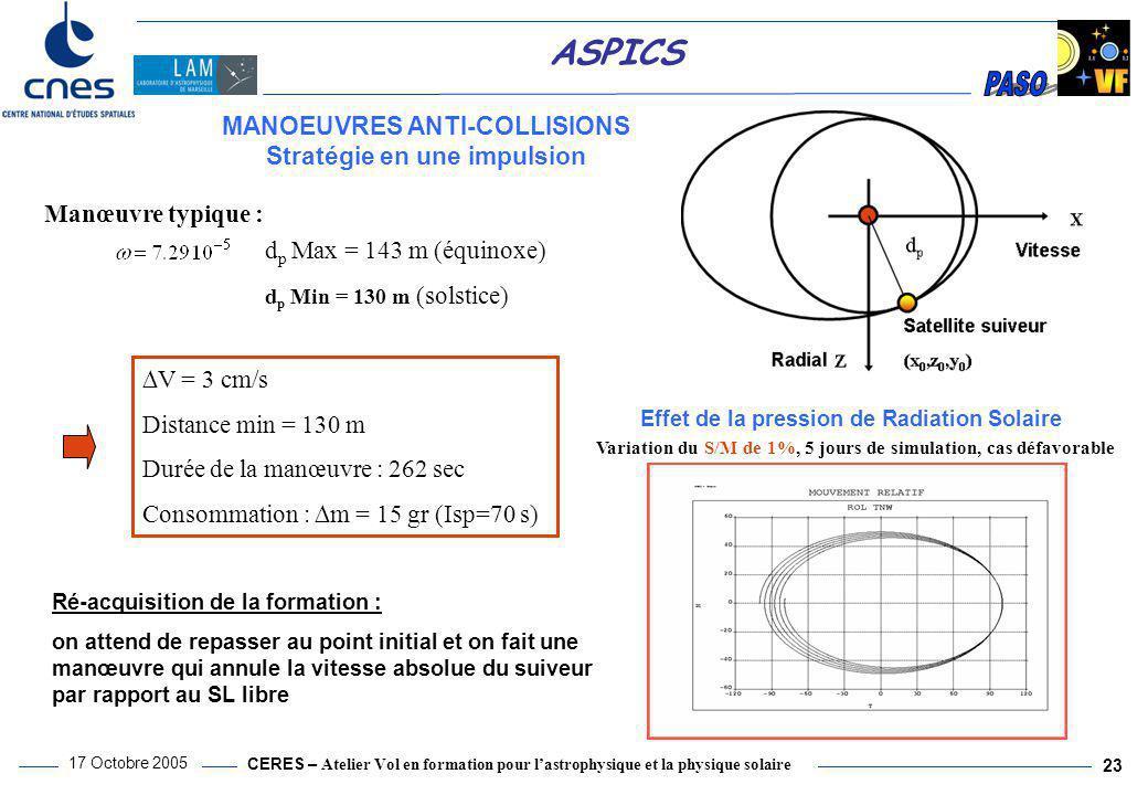 CERES – Atelier Vol en formation pour l'astrophysique et la physique solaire 17 Octobre 2005 23 ASPICS Manœuvre typique :  V = 3 cm/s Distance min =