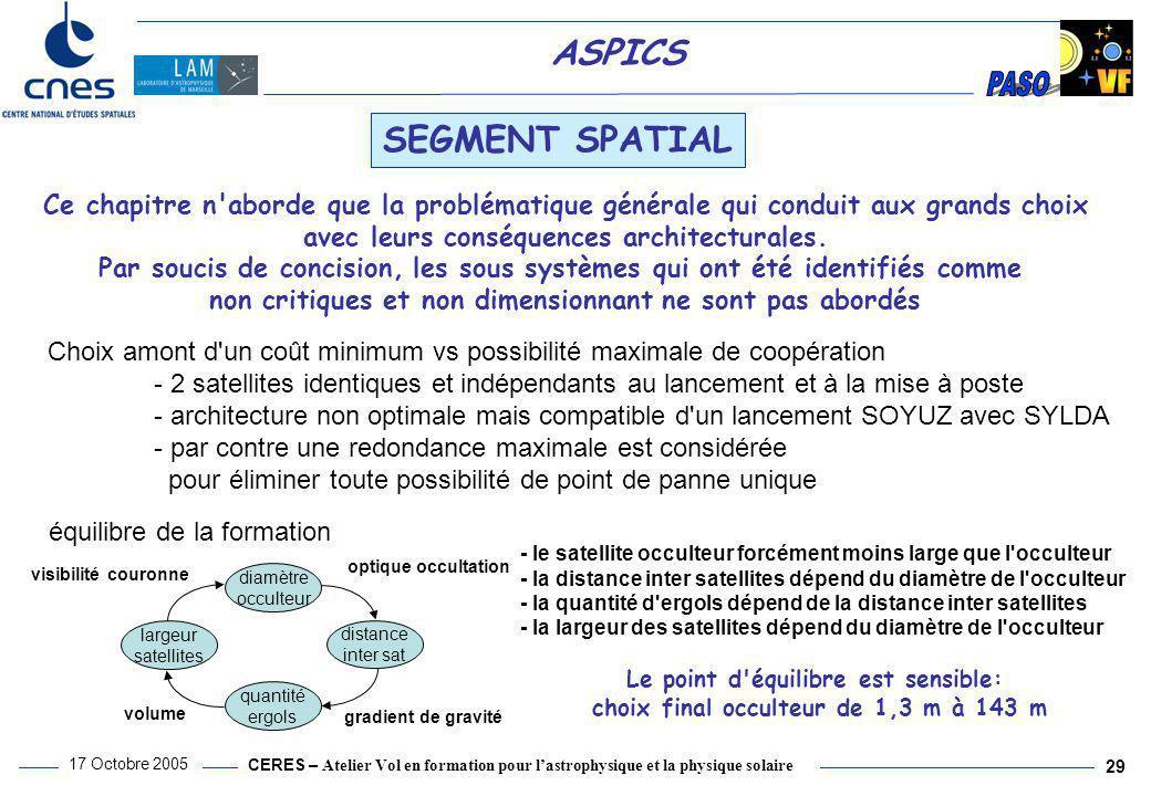 CERES – Atelier Vol en formation pour l'astrophysique et la physique solaire 17 Octobre 2005 29 ASPICS SEGMENT SPATIAL Choix amont d'un coût minimum v