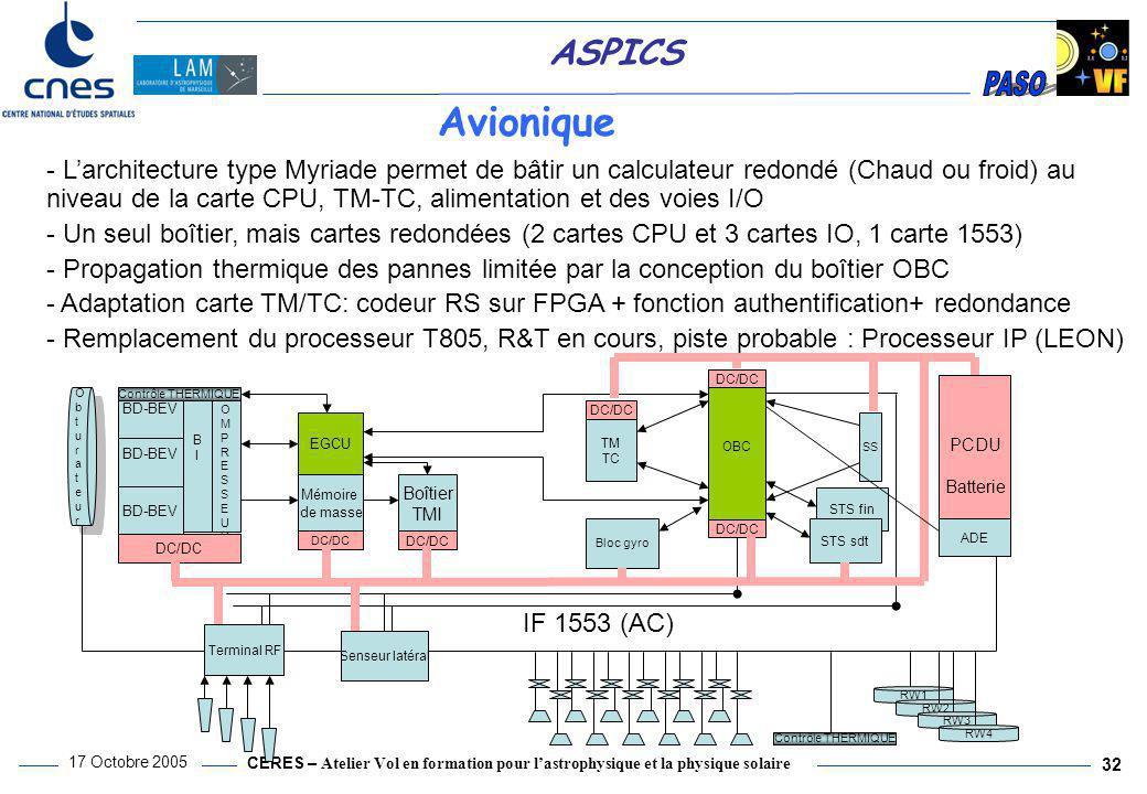 CERES – Atelier Vol en formation pour l'astrophysique et la physique solaire 17 Octobre 2005 32 ASPICS Avionique - L'architecture type Myriade permet