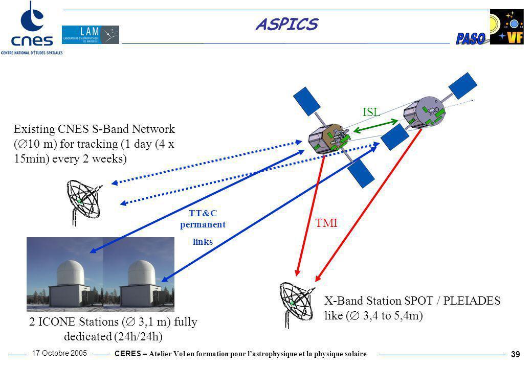 CERES – Atelier Vol en formation pour l'astrophysique et la physique solaire 17 Octobre 2005 39 ASPICS X-Band Station SPOT / PLEIADES like (  3,4 to