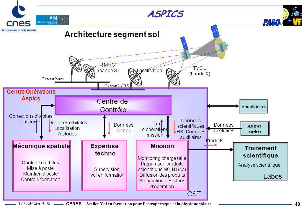 CERES – Atelier Vol en formation pour l'astrophysique et la physique solaire 17 Octobre 2005 40 ASPICS Architecture segment sol Centre de Contrôle Tra