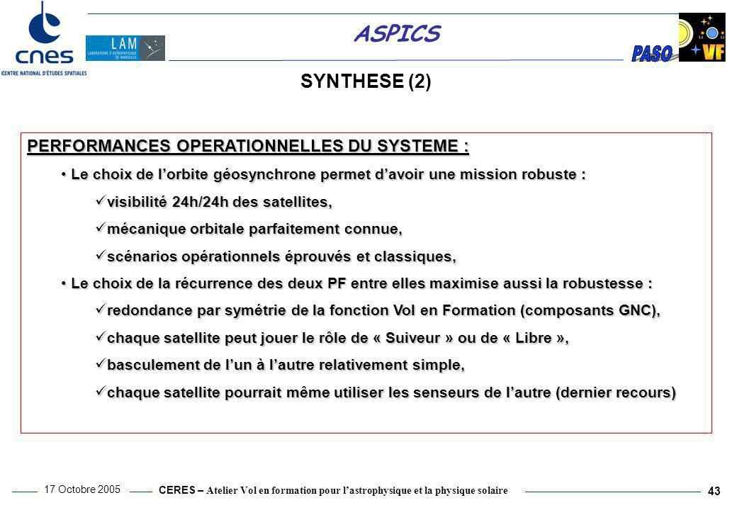CERES – Atelier Vol en formation pour l'astrophysique et la physique solaire 17 Octobre 2005 43 ASPICS SYNTHESE (2) PERFORMANCES OPERATIONNELLES DU SY
