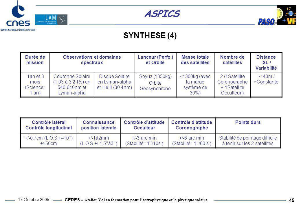 CERES – Atelier Vol en formation pour l'astrophysique et la physique solaire 17 Octobre 2005 45 ASPICS SYNTHESE (4) Durée de mission Observations et d