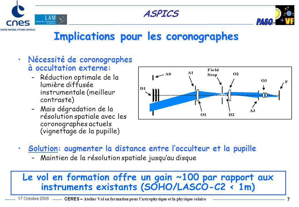 CERES – Atelier Vol en formation pour l'astrophysique et la physique solaire 17 Octobre 2005 7 ASPICS Nécessité de coronographes à occultation externe