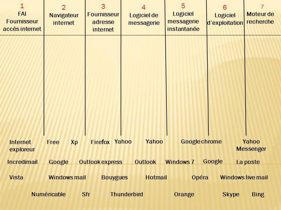 1 FAI Fournisseur accès internet 2 Navigateur internet 3 Fournisseur adresse internet 4 Logiciel de messagerie 5 Logiciel messagerie instantanée Fire