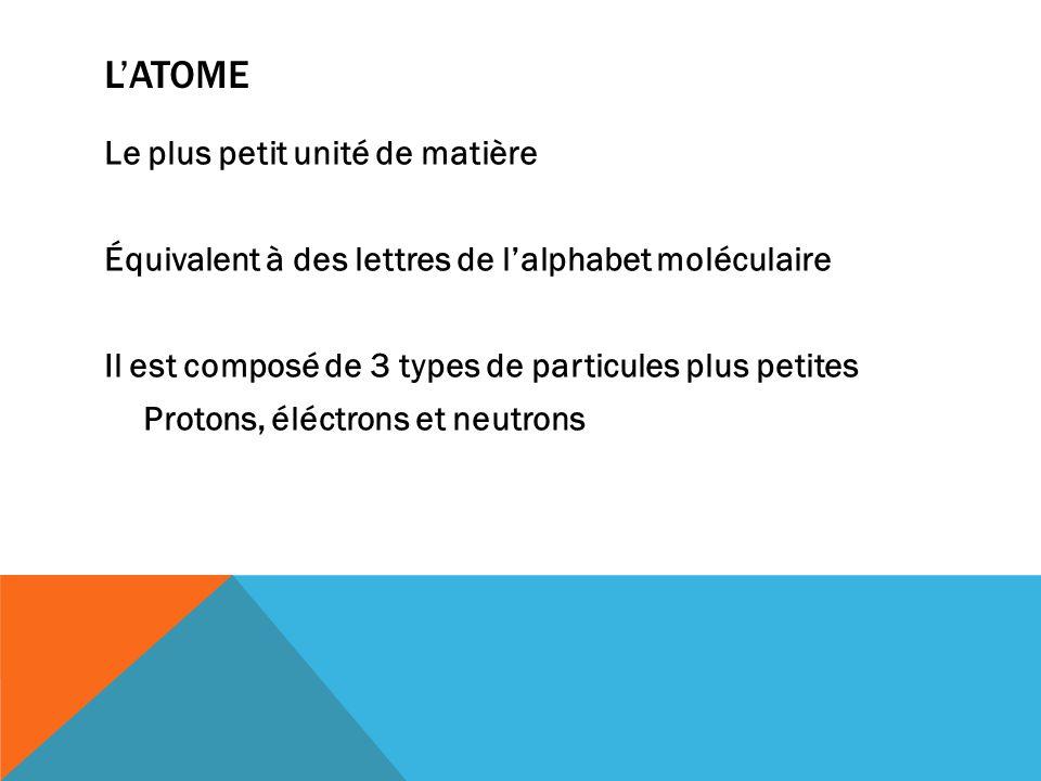 L'ATOME Le plus petit unité de matière Équivalent à des lettres de l'alphabet moléculaire Il est composé de 3 types de particules plus petites Protons