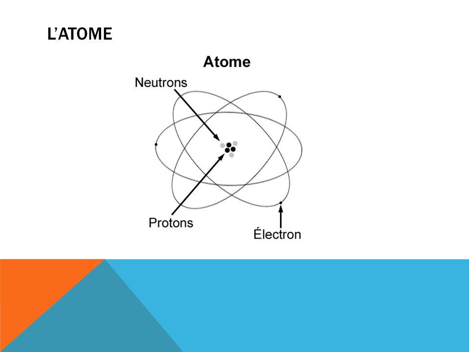 MOLÉCULE Une combinaison de plusieurs atomes Equivalent à des mots