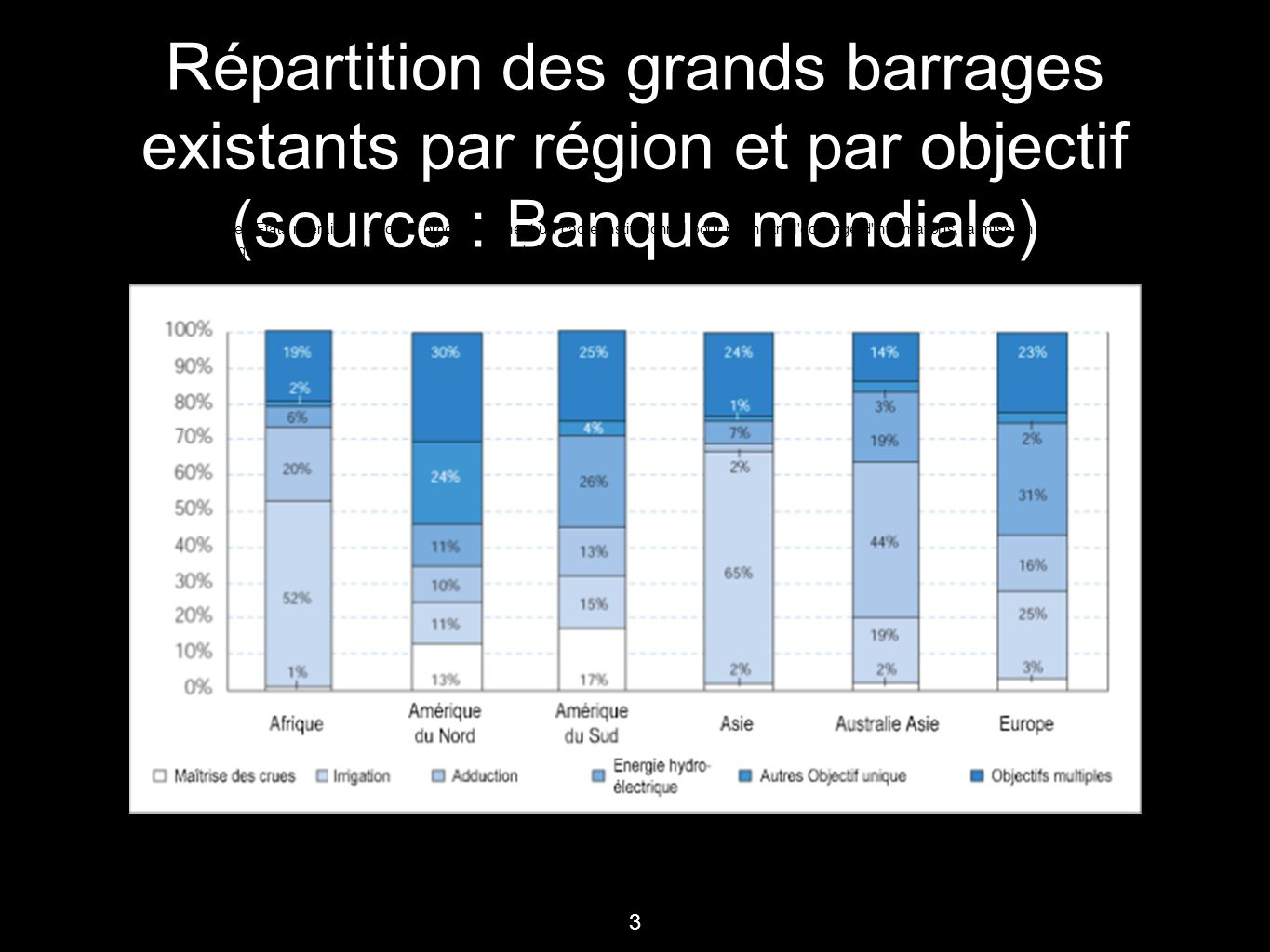 3 Répartition des grands barrages existants par région et par objectif (source : Banque mondiale) La conclusion d'accords de bassin Inciter les Etats