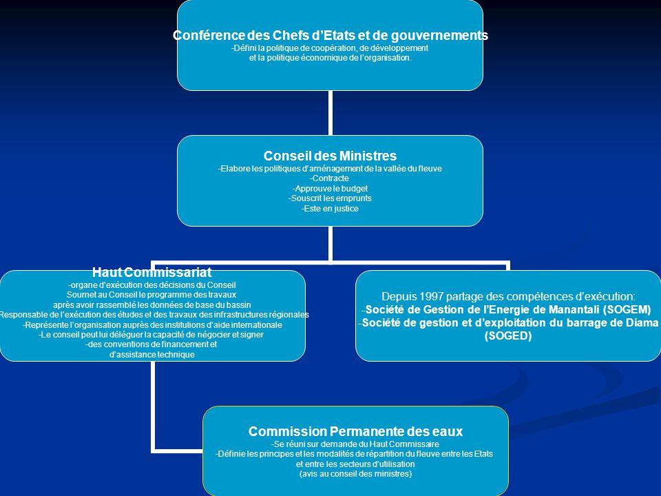 Conférence des Chefs d'Etats et de gouvernements Défini la politique de coopération, de développement et la politique économique de l'organisation. Co