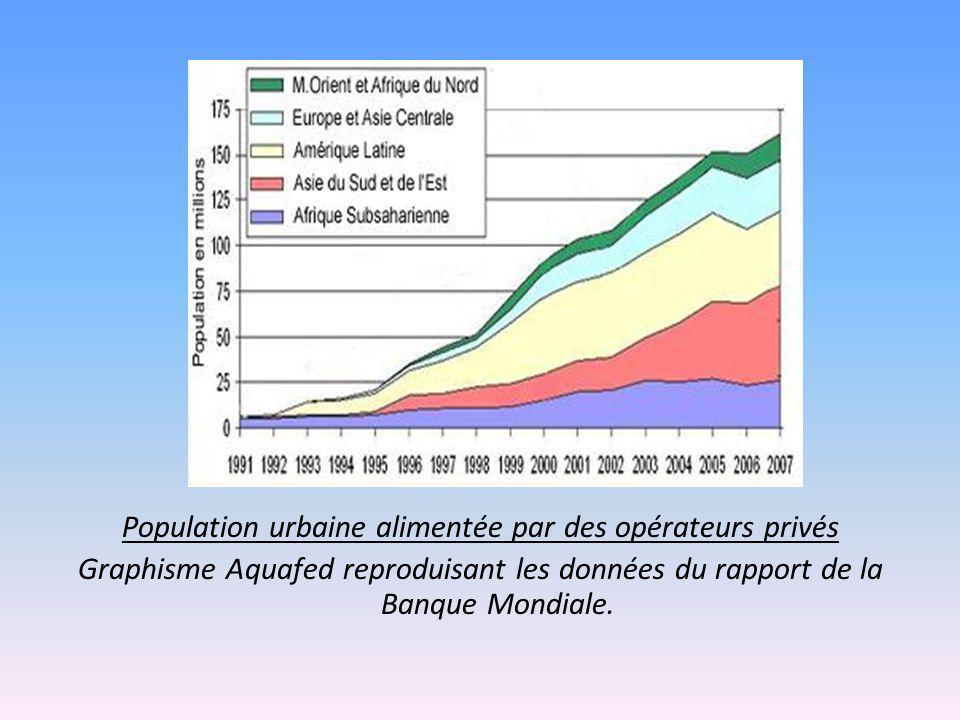 Population urbaine alimentée par des opérateurs privés Graphisme Aquafed reproduisant les données du rapport de la Banque Mondiale.