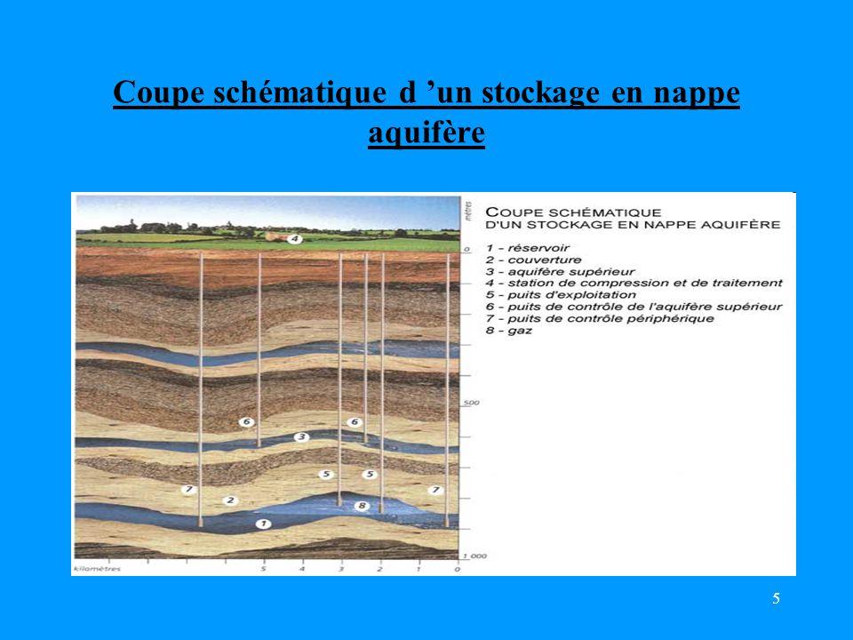 5 Coupe schématique d 'un stockage en nappe aquifère