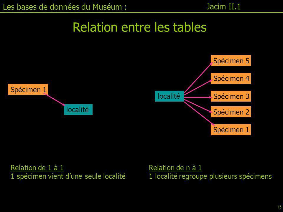 Relation de 1 à 1 1 spécimen vient d'une seule localité Jacim II.1 Les bases de données du Muséum : Relation entre les tables Relation de n à 1 1 localité regroupe plusieurs spécimens Spécimen 1 localité Spécimen 1 Spécimen 2 Spécimen 3 Spécimen 4 Spécimen 5 localité 15