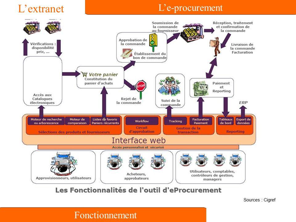 L'extranet L'e-procurement Fonctionnement