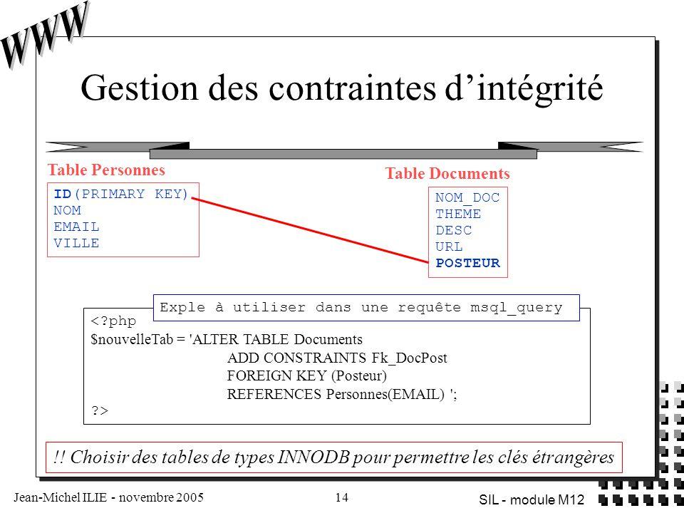 Jean-Michel ILIE - novembre 200514 SIL - module M12 Gestion des contraintes d'intégrité <?php $nouvelleTab = 'ALTER TABLE Documents ADD CONSTRAINTS Fk