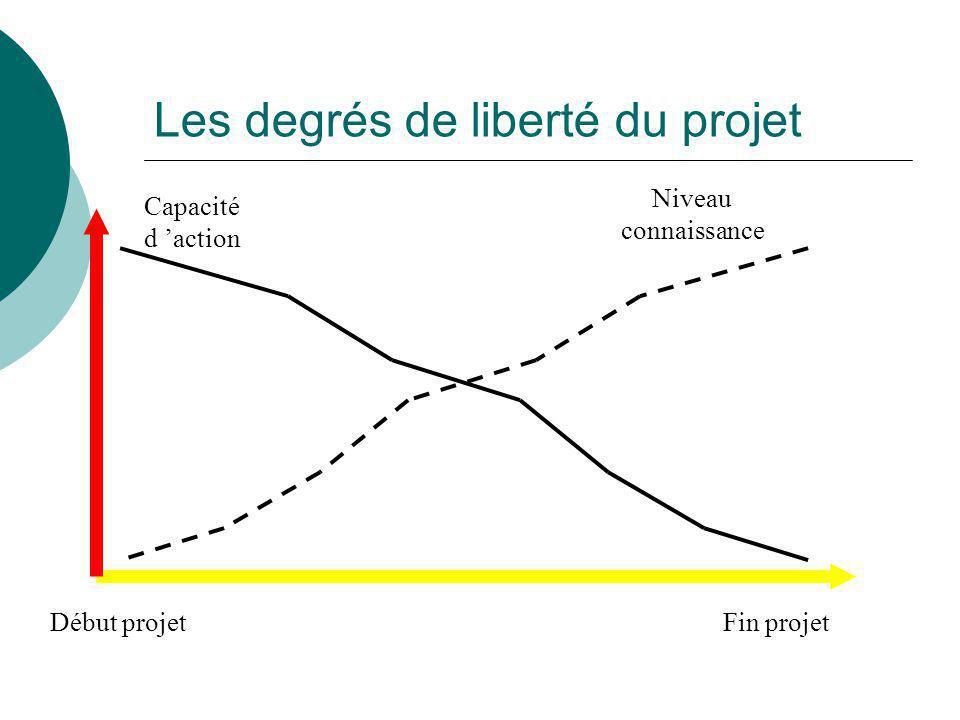 Les degrés de liberté du projet Début projetFin projet Capacité d 'action Niveau connaissance