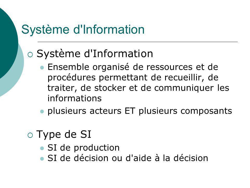 Système d'Information  Système d'Information Ensemble organisé de ressources et de procédures permettant de recueillir, de traiter, de stocker et de