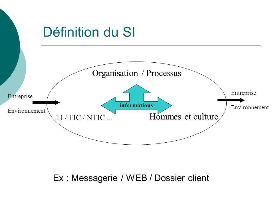 Définition du SI Organisation / Processus Hommes et culture TI / TIC / NTIC... Ex : Messagerie / WEB / Dossier client informations Entreprise Environn