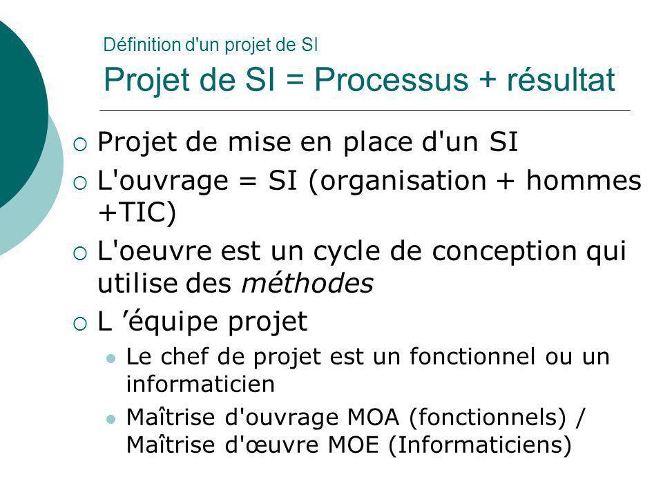 Définition d'un projet de SI Projet de SI = Processus + résultat  Projet de mise en place d'un SI  L'ouvrage = SI (organisation + hommes +TIC)  L'o