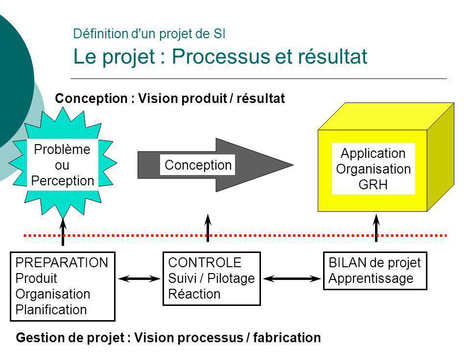 Problème ou Perception Conception Application Organisation GRH PREPARATION Produit Organisation Planification BILAN de projet Apprentissage Définition