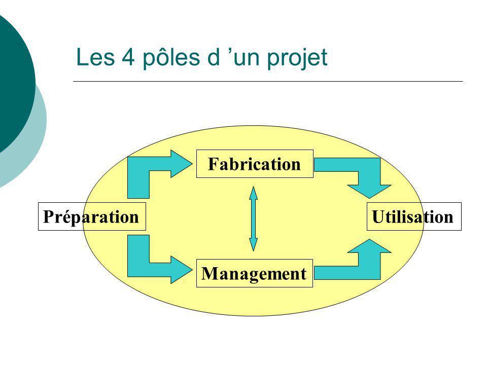 Les 4 pôles d 'un projet Préparation Fabrication Management Utilisation