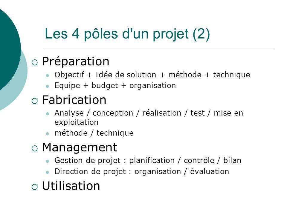 Les 4 pôles d'un projet (2)  Préparation Objectif + Idée de solution + méthode + technique Equipe + budget + organisation  Fabrication Analyse / con