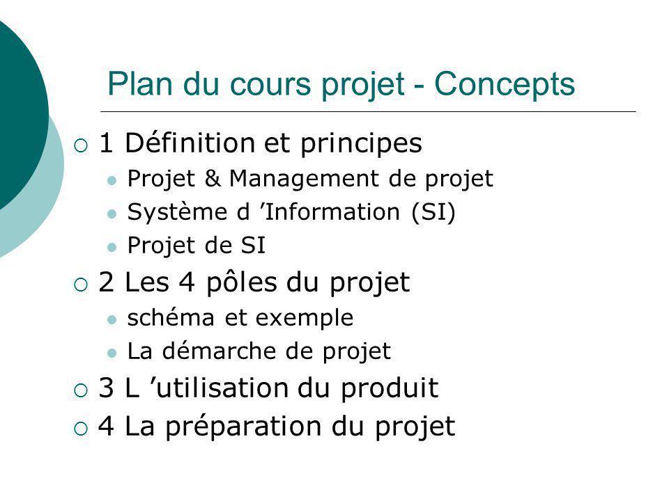 Plan du cours projet - Concepts  1 Définition et principes Projet & Management de projet Système d 'Information (SI) Projet de SI  2 Les 4 pôles du