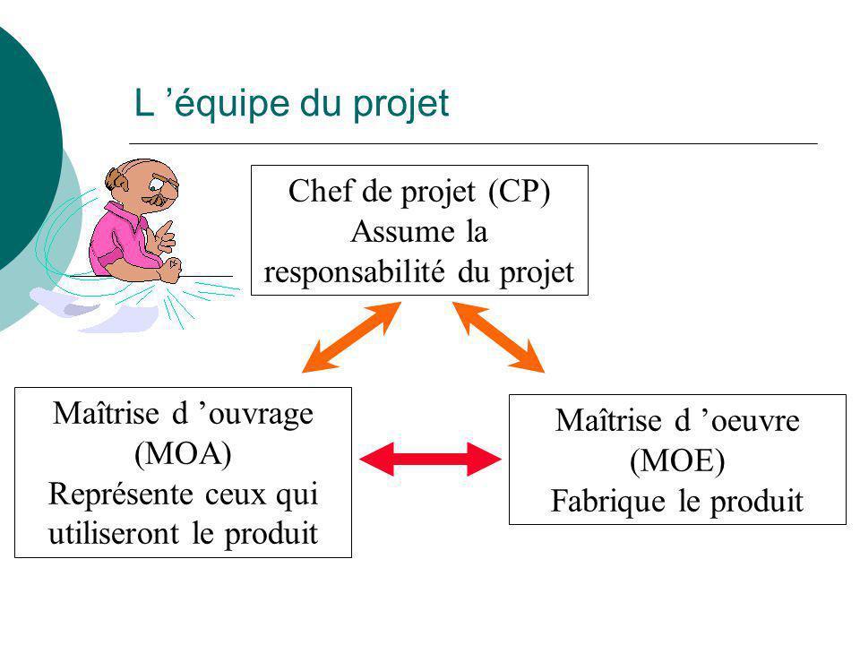 L 'équipe du projet Chef de projet (CP) Assume la responsabilité du projet Maîtrise d 'ouvrage (MOA) Représente ceux qui utiliseront le produit Maîtri