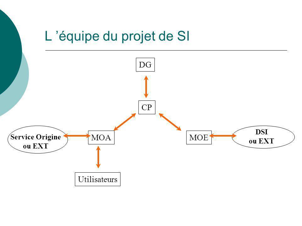 DSI ou EXT Service Origine ou EXT MOA L 'équipe du projet de SI DG MOE Utilisateurs CP