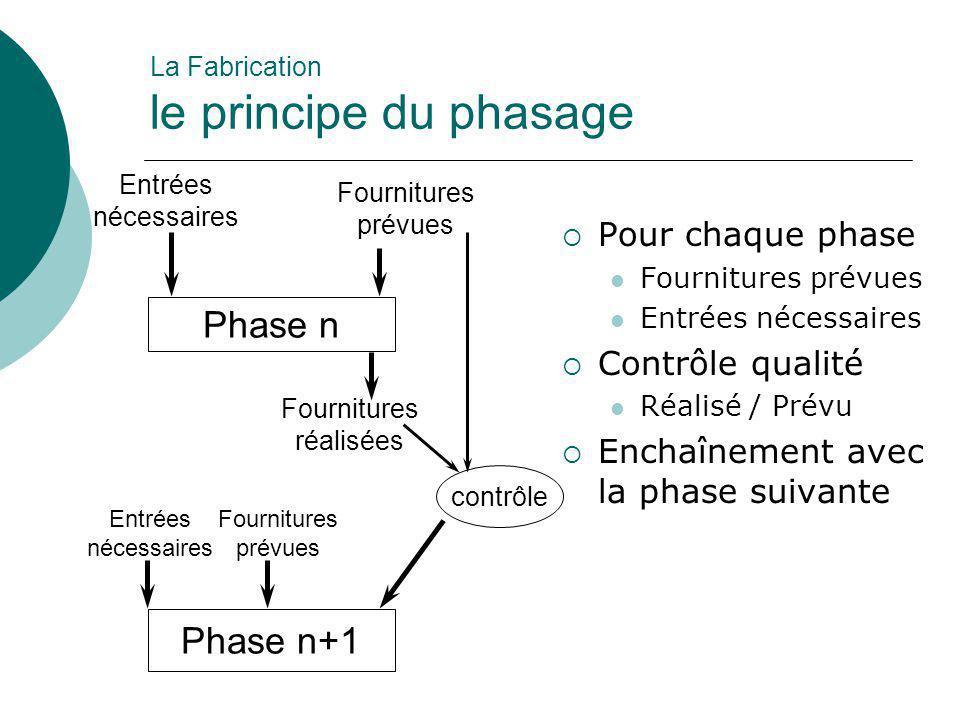  Pour chaque phase Fournitures prévues Entrées nécessaires  Contrôle qualité Réalisé / Prévu  Enchaînement avec la phase suivante Phase n Phase n+1