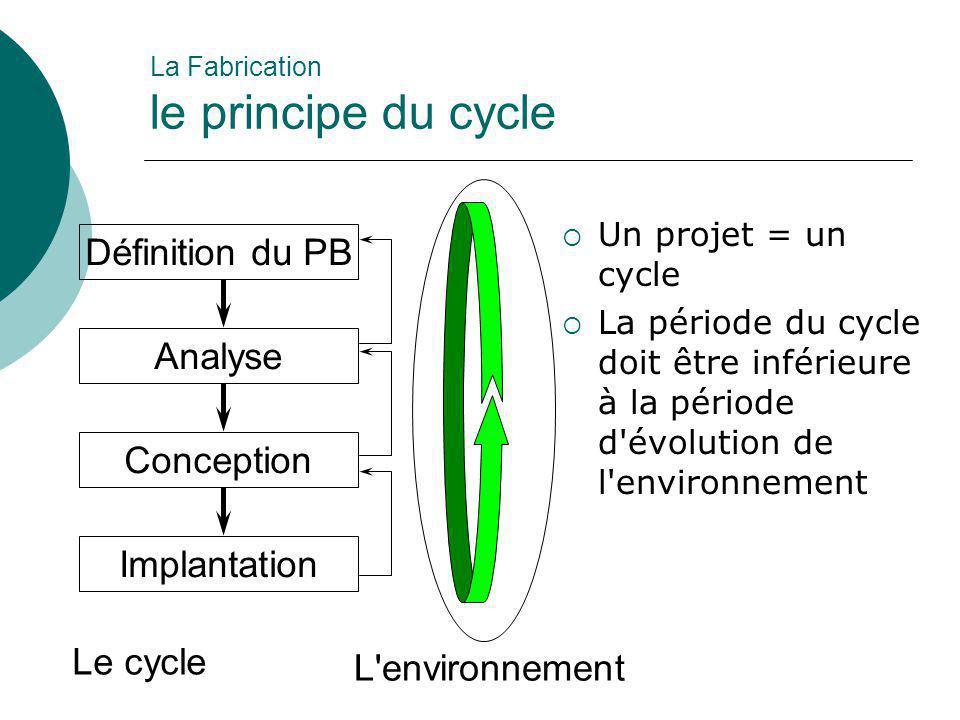 La Fabrication le principe du cycle  Un projet = un cycle  La période du cycle doit être inférieure à la période d'évolution de l'environnement Défi