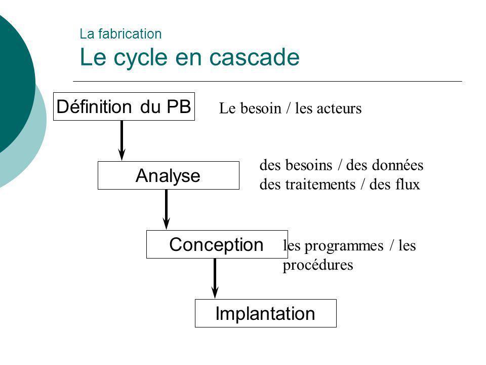 La fabrication Le cycle en cascade Définition du PB Analyse Conception Implantation Le besoin / les acteurs des besoins / des données des traitements