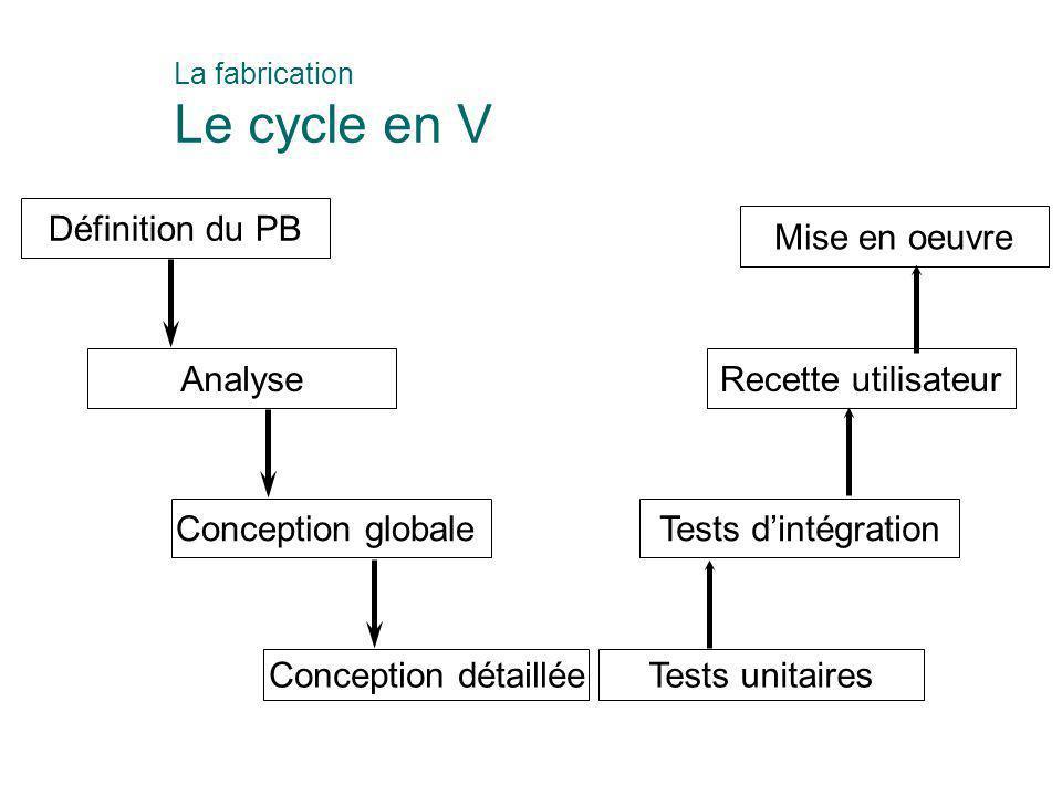 La fabrication Le cycle en V Définition du PB Analyse Conception globale Conception détaillée Mise en oeuvre Recette utilisateur Tests d'intégration T
