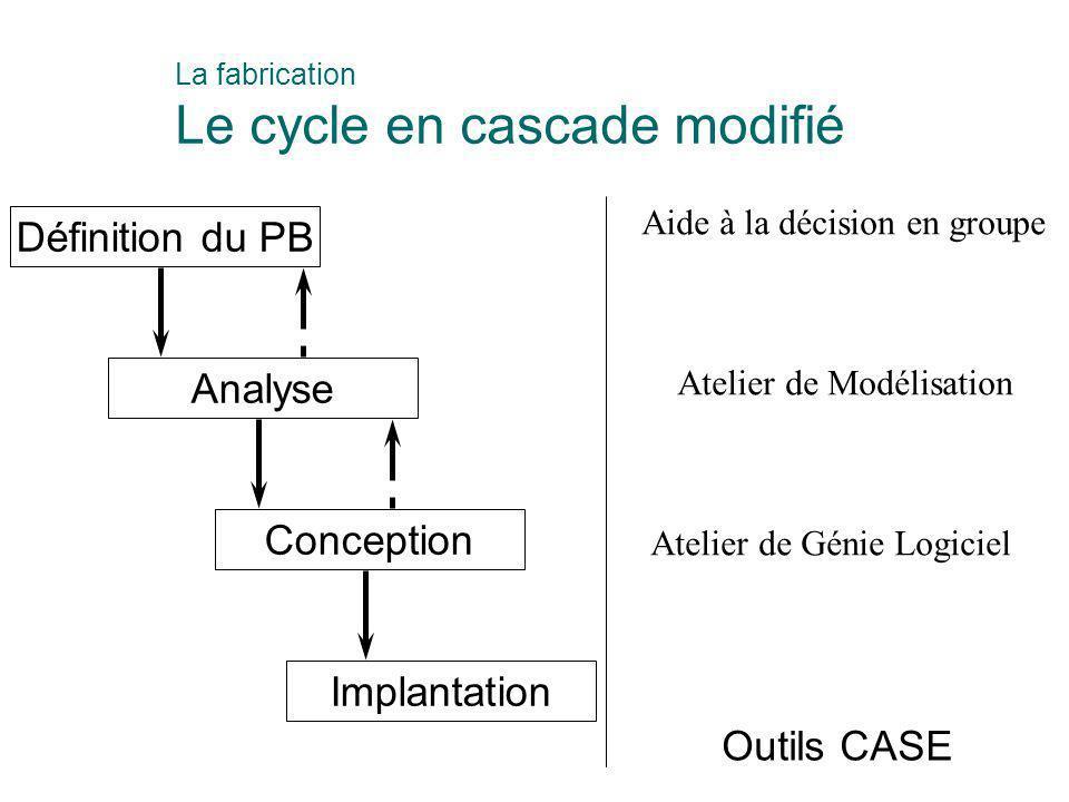 Définition du PB Analyse Conception Implantation Aide à la décision en groupe Atelier de Modélisation Atelier de Génie Logiciel Outils CASE La fabrica
