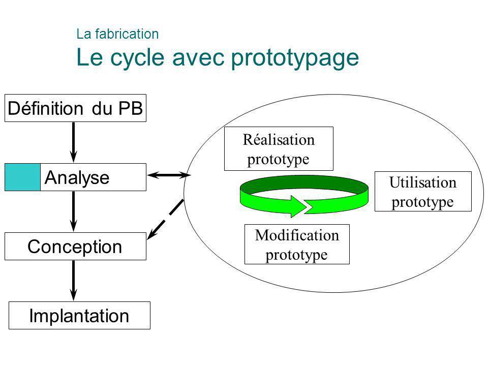 Définition du PB Analyse Conception Implantation Réalisation prototype Utilisation prototype Modification prototype La fabrication Le cycle avec proto