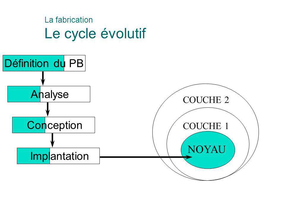Définition du PB Analyse Conception Implantation NOYAU COUCHE 1 COUCHE 2 La fabrication Le cycle évolutif