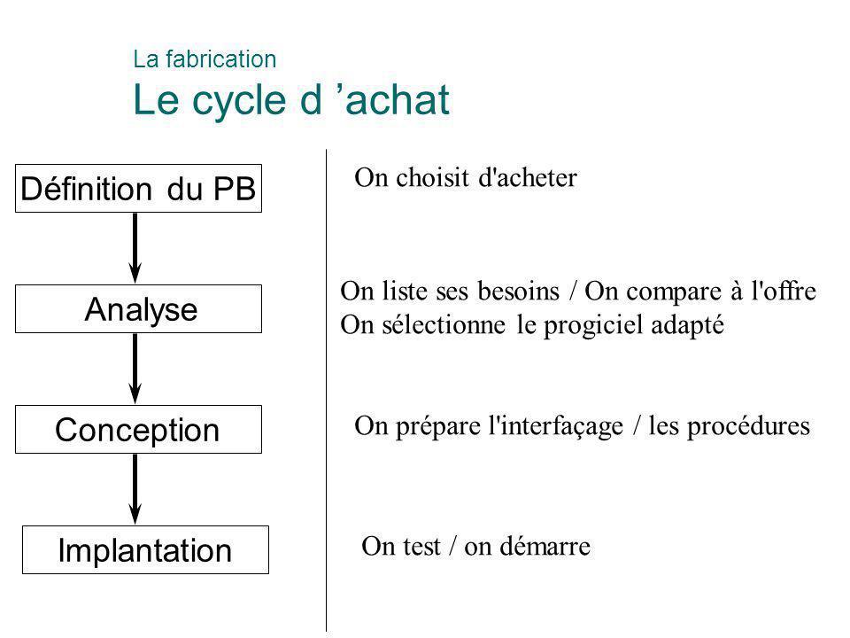 Définition du PB Analyse Conception Implantation On choisit d'acheter On liste ses besoins / On compare à l'offre On sélectionne le progiciel adapté O