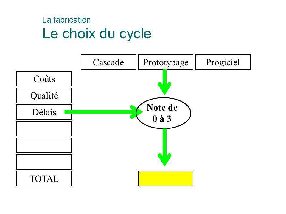 Coûts Qualité Délais CascadePrototypageProgiciel Note de 0 à 3 TOTAL La fabrication Le choix du cycle