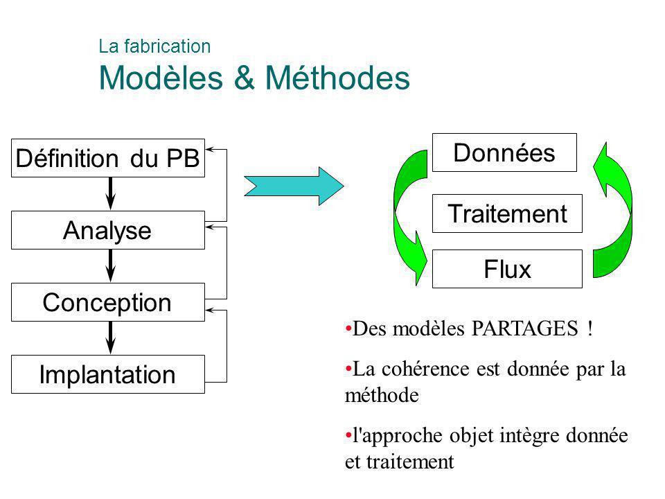 Définition du PB Analyse Conception Implantation Données Traitement Flux Des modèles PARTAGES ! La cohérence est donnée par la méthode l'approche obje