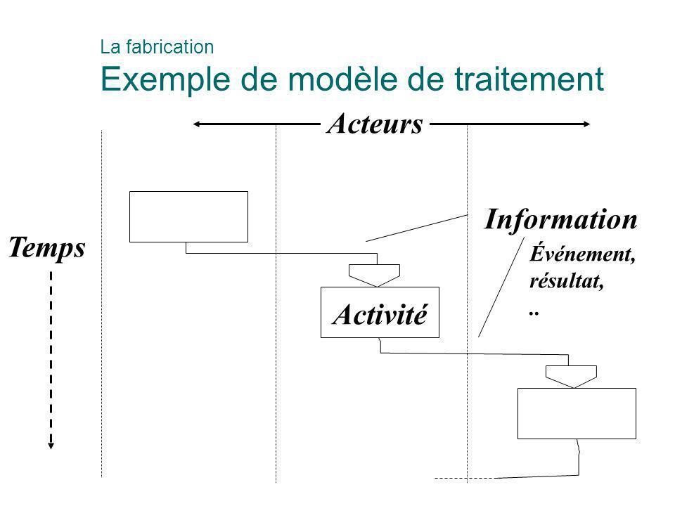 Activité Information Acteurs Événement, résultat,.. Temps La fabrication Exemple de modèle de traitement