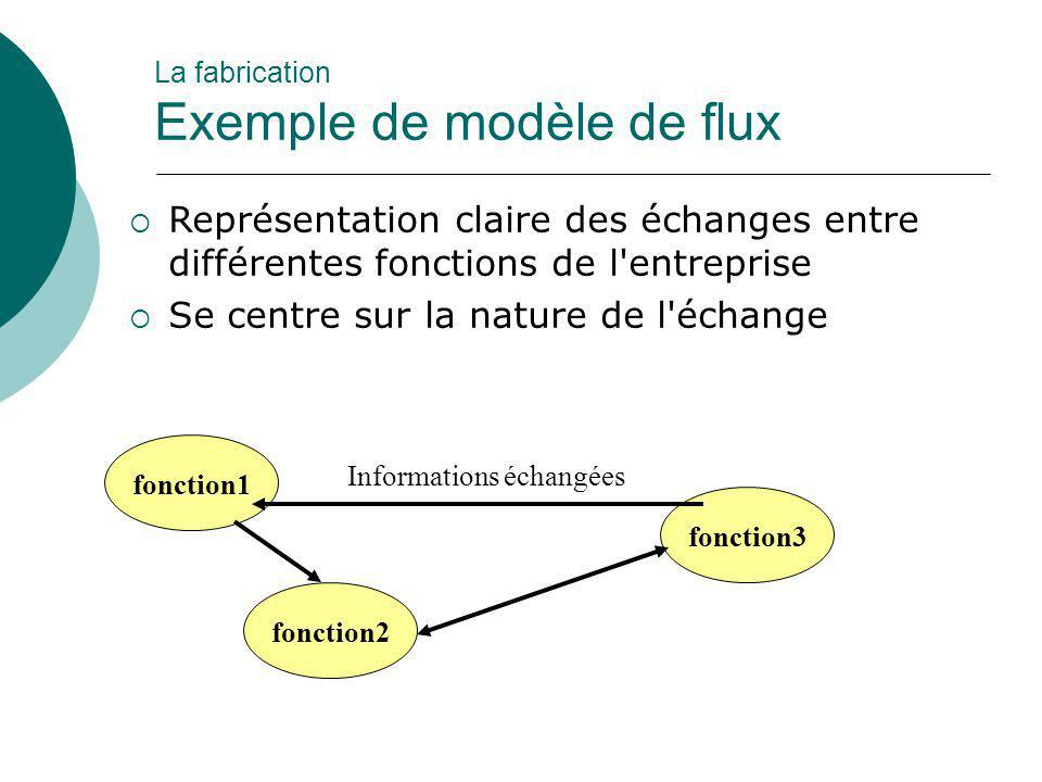  Représentation claire des échanges entre différentes fonctions de l'entreprise  Se centre sur la nature de l'échange fonction1 fonction3 fonction2