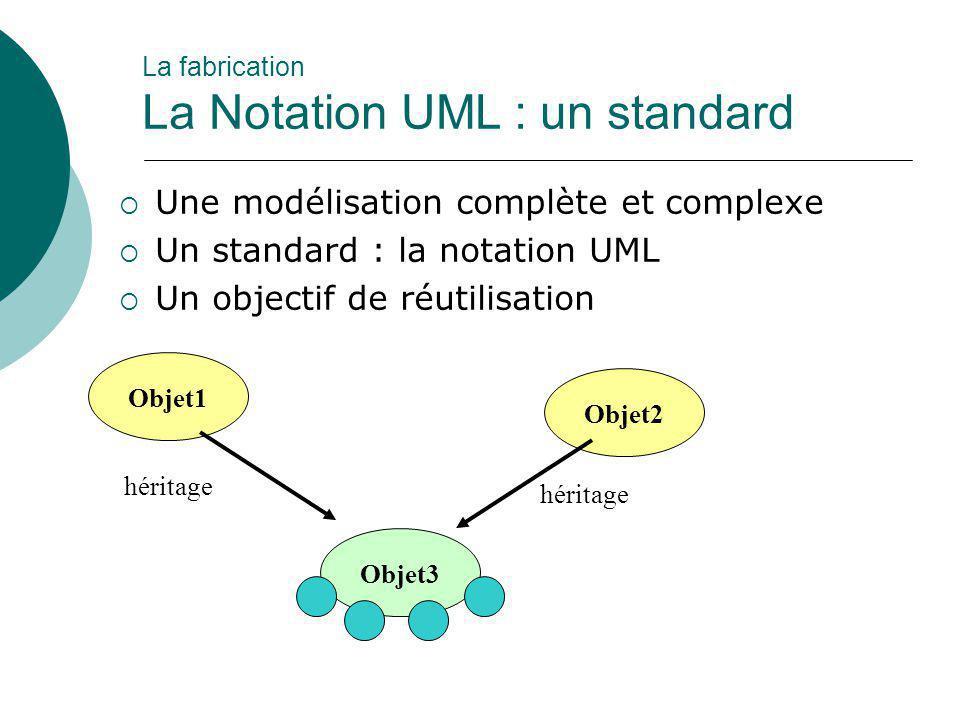  Une modélisation complète et complexe  Un standard : la notation UML  Un objectif de réutilisation Objet1 Objet2 Objet3 héritage La fabrication La
