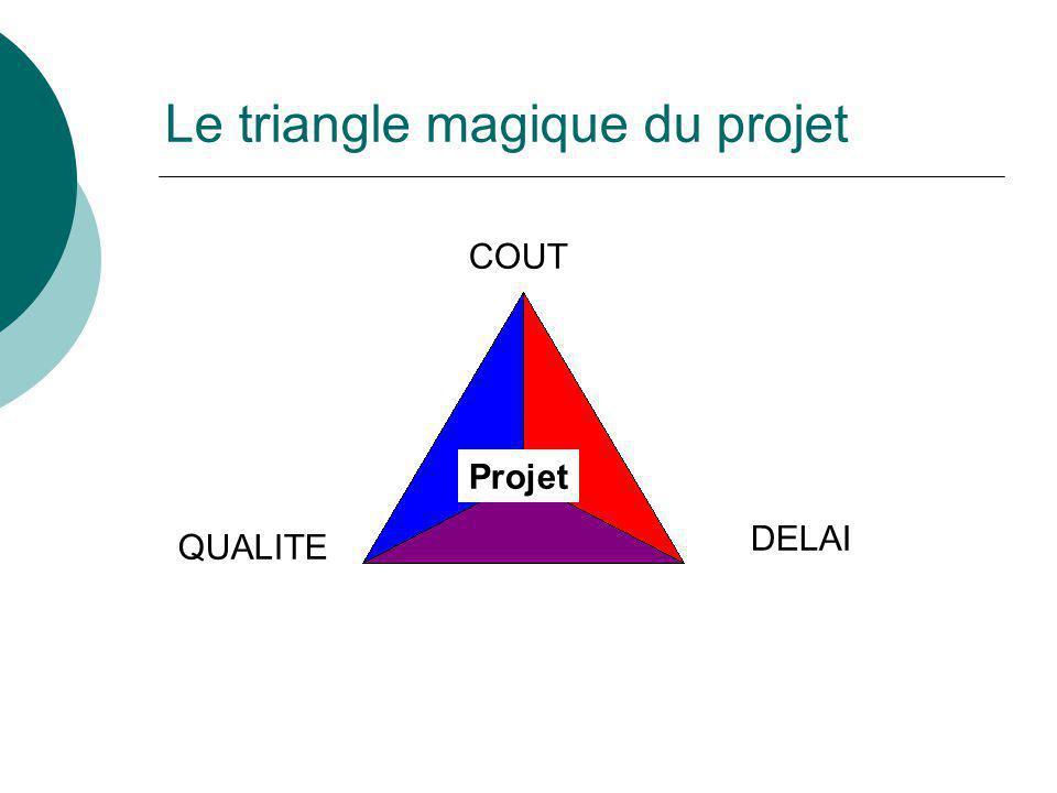 Le triangle magique du projet COUT QUALITE DELAI Projet