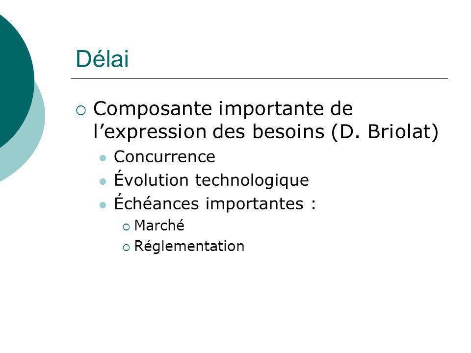 Délai  Composante importante de l'expression des besoins (D. Briolat) Concurrence Évolution technologique Échéances importantes :  Marché  Réglemen