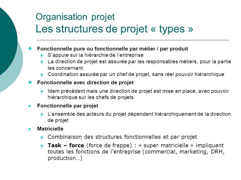 lFonctionnelle pure ou fonctionnelle par métier / par produit é S'appuie sur la hiérarchie de l'entreprise é La direction de projet est assurée par le