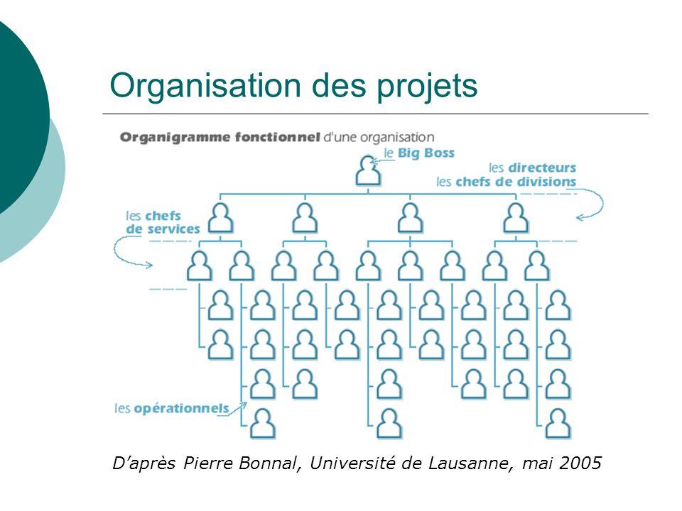 Organisation des projets D'après Pierre Bonnal, Université de Lausanne, mai 2005