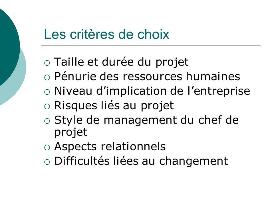 Les critères de choix  Taille et durée du projet  Pénurie des ressources humaines  Niveau d'implication de l'entreprise  Risques liés au projet  Style de management du chef de projet  Aspects relationnels  Difficultés liées au changement