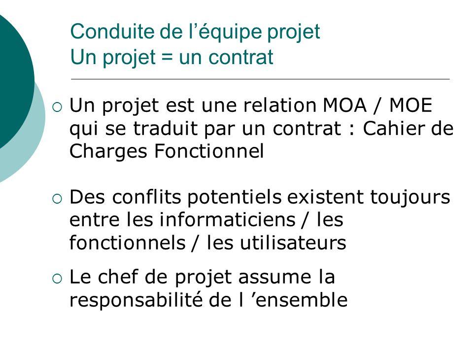  Un projet est une relation MOA / MOE qui se traduit par un contrat : Cahier de Charges Fonctionnel  Des conflits potentiels existent toujours entre les informaticiens / les fonctionnels / les utilisateurs  Le chef de projet assume la responsabilité de l 'ensemble Conduite de l'équipe projet Un projet = un contrat