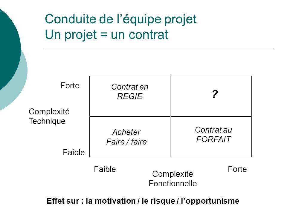 Complexité Technique Forte Faible Complexité Fonctionnelle Acheter Faire / faire Contrat au FORFAIT Contrat en REGIE ? Effet sur : la motivation / le