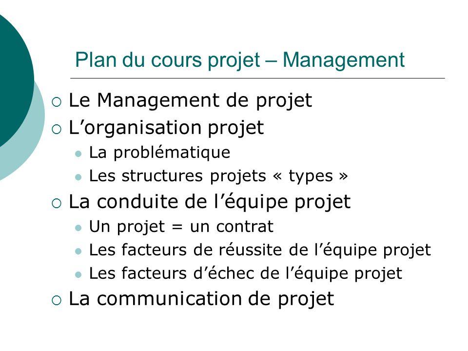 Plan du cours projet – Management  Le Management de projet  L'organisation projet La problématique Les structures projets « types »  La conduite de l'équipe projet Un projet = un contrat Les facteurs de réussite de l'équipe projet Les facteurs d'échec de l'équipe projet  La communication de projet