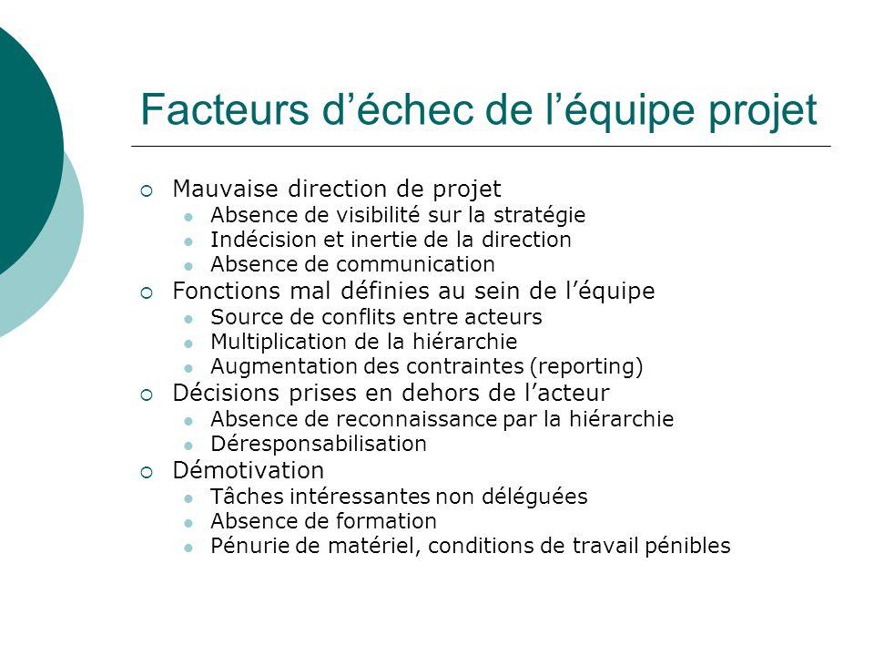 Facteurs d'échec de l'équipe projet  Mauvaise direction de projet Absence de visibilité sur la stratégie Indécision et inertie de la direction Absenc